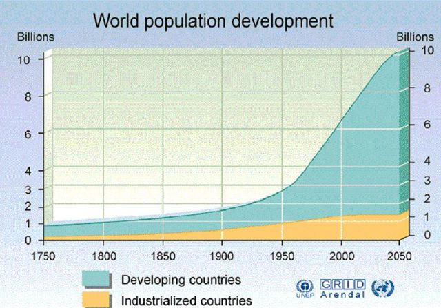 Population Increase Graph
